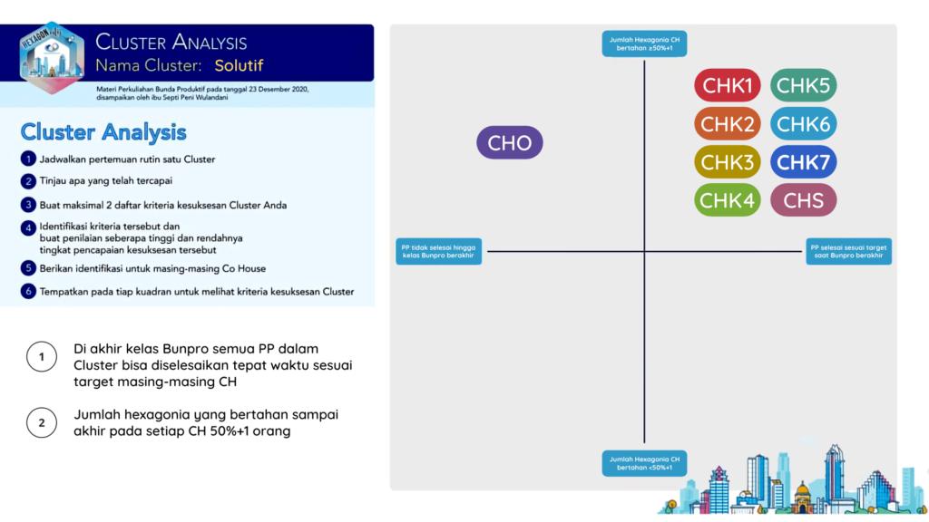 Zona agility Cluster Analysis